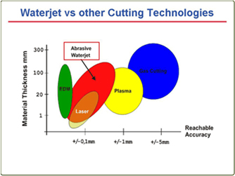 Waterjet Comparision With Other Cutting Technology